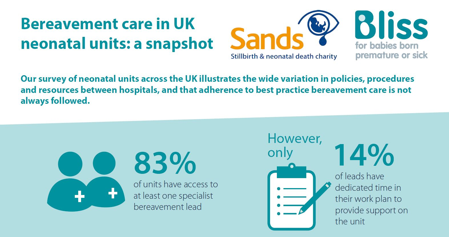 Infographic: Audit of Bereavement Care Provision in UK Neonatal Units (2018)