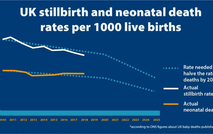 UK stillbirth and neonatal death rates